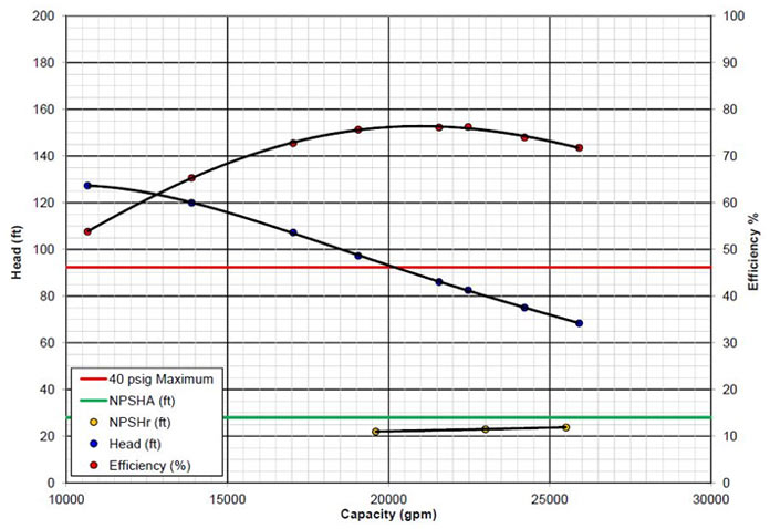 pump performance laboratory The performance or characteristic curve of the pump 13 how to select a centrifugal pump examples of total head calculations - sizing a pump for a home owner application  centrifugal pump for those who want to do detail calculations, some examples have been included in the appendices.