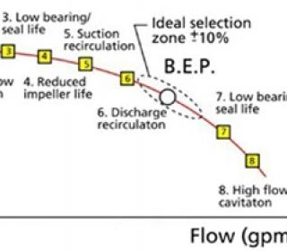 Are you operating your pump off BEP?